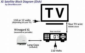 winegard satellite tv for truck drivers automatic With cable tv connection diagram on dish satellite internet wiring diagram