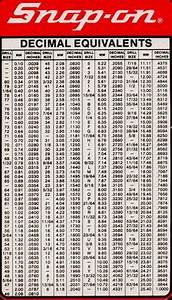Machinist Decimal To Fraction Chart Decimal To Fraction Drill Chart Sutton Tools Drill Size