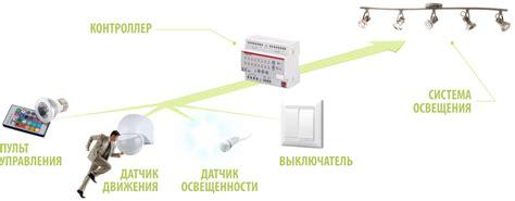 Энергоэффективные технологии . Статьи