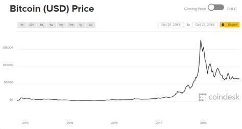put   bitcoin  years  heres