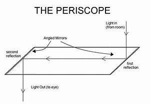 Instructions For  Periscope  Retroscope