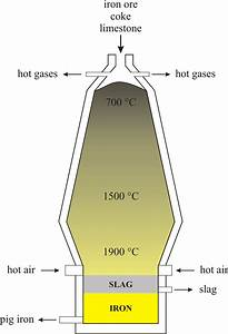 35 Blast Furnace Diagram  File Schematic Diagram Of A