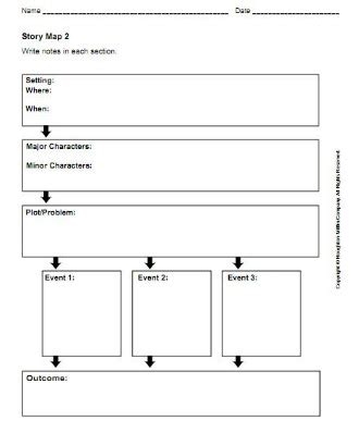 Troy University Lesson Plan Template by Hub Assignments Dialchions