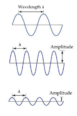 electromagnetic radiation  Amplitude of EM wave (eg