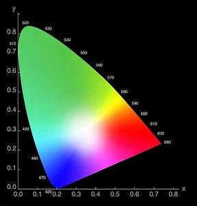 Pin 1931 Chromaticity Diagram On Pinterest