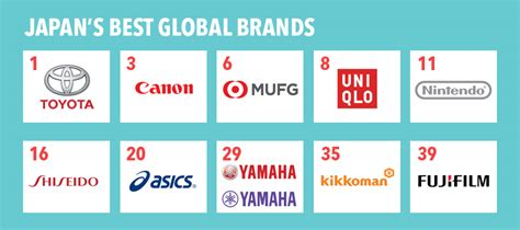 The Top 40 Global Japanese Brands In 2017  Lead With