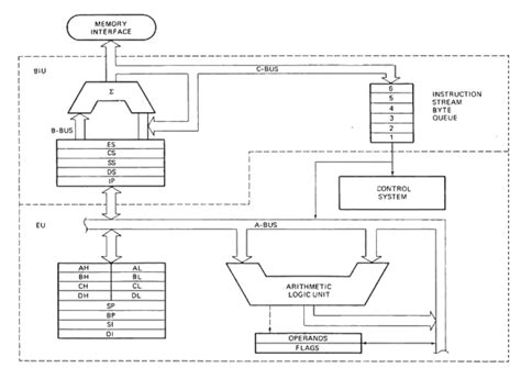 Architecture Diagram Of 8086 Image Collections  How To