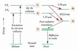 Helium U2013neon Laser