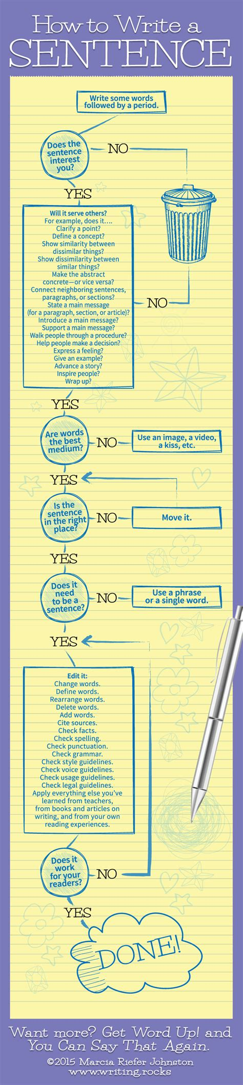 How To Write A Sentence [infographic]…  Chris The Story