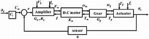 Block Diagram Of Servo Motor And Head