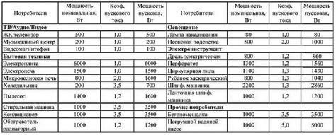 Потребление электроэнергии бытовыми приборами. Сводная таблица.. Обсуждение на LiveInternet Российский Сервис ОнлайнДневников
