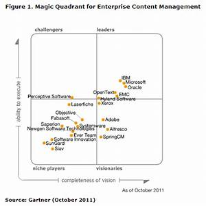 Oracle webcenter leads in the gartner magic quadrant for for Gartner magic quadrant document management