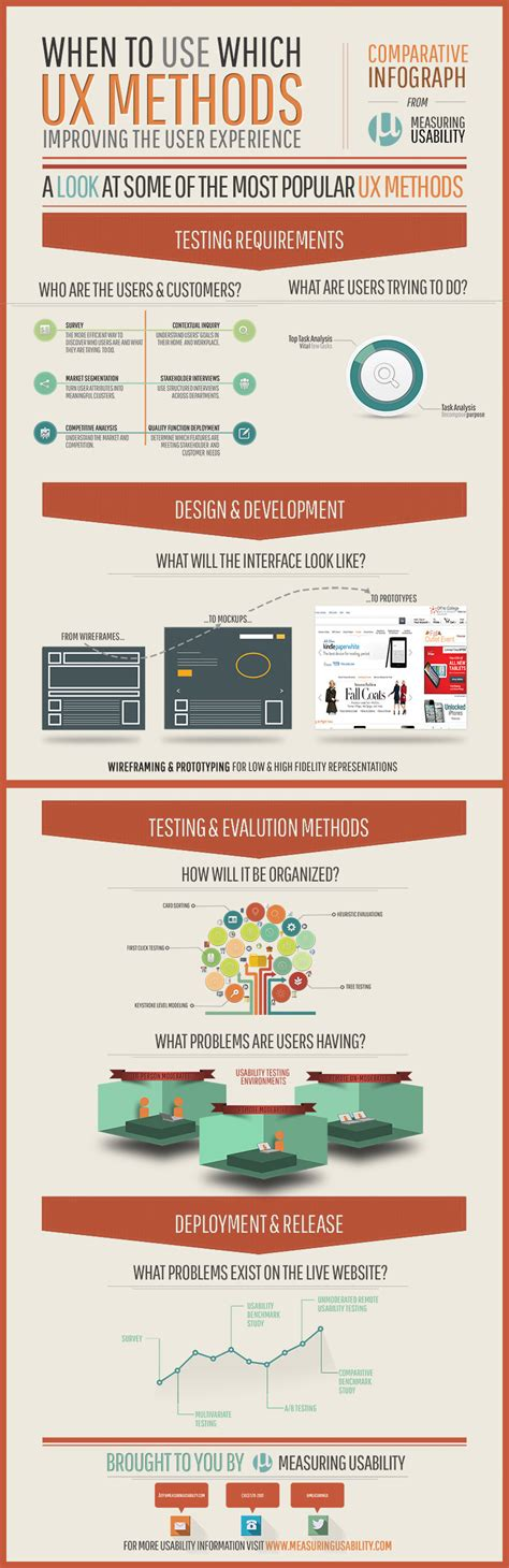Ux Process And Methods Infographics  Uiux Design Agency India