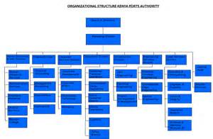 Authority Structure Organization Chart
