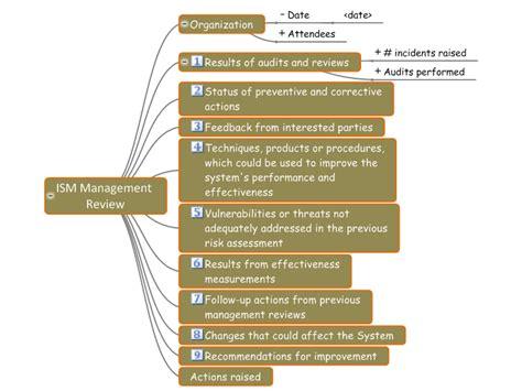 isms management review checklist mind map biggerplate