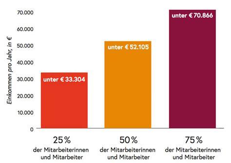 Wie Viel Geld Für Essen Im Monat by Gehalt Was Verdient Ein Lehrer In 214 Sterreich