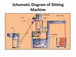 Finihing Machine