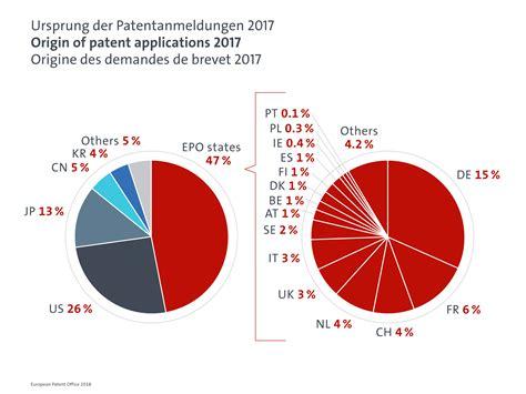 Ufficio Brevetti Svizzera - italia al primo posto in europa nella richiesta di