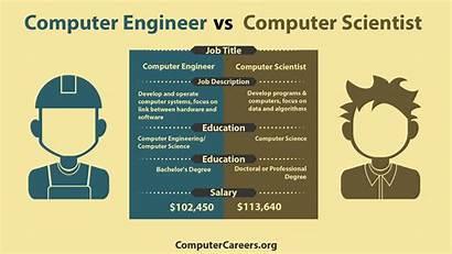 Computer Engineer Software Scientist Developer Science Infographic