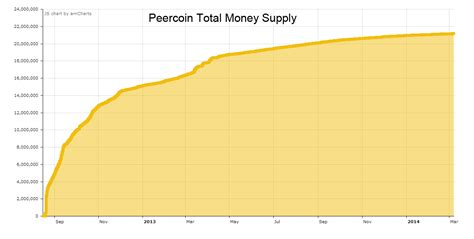Bitcoin has an available supply of 18,689,512 and a total supply of 21,000,000 coins alongside with $957.8b market cap and a $8.5t 24h trading volume.the most active btc trading exchange is binance. peercoin - How does the graph of money supply of PPCoin ...
