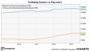 Domino's Pizza Earnings: What to Watch -- The Motley Fool