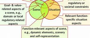 Venn Diagram Of Scene  Situation And An Element U0026 39 S Goals