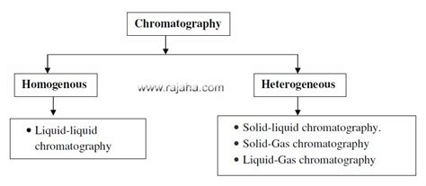 12 types of chromatography based on different techniques