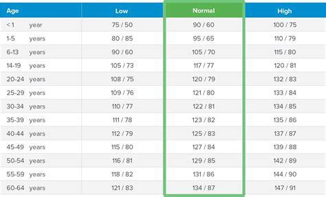 importance  blood pressure chart  prevent hypertension