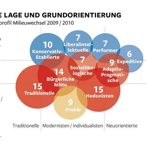 Wie Viel Pro Monat Sparen by Mittelschicht So Sparen Die Deutschen Welt
