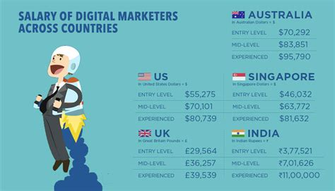 digital marketing masters degree canada why digital marketing is the best career today dazeinfo