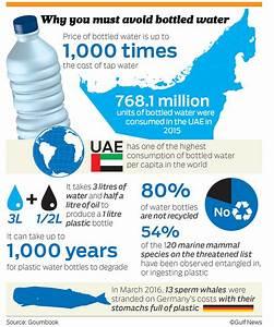 Avoid plastic water bottles, campaign urges | GulfNews.com