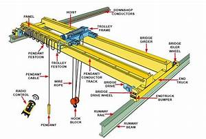 Overhead Crane Diagram   22 Wiring Diagram Images