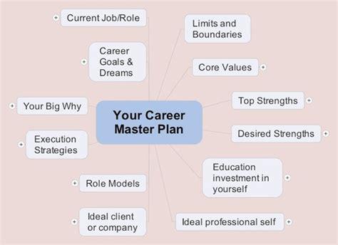 power  mind maps  build  career master plan