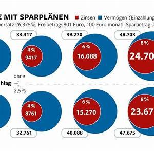 Eigene Wohnung Kosten : aktiensparplan so haben sie in 37 jahren die erste ~ Lizthompson.info Haus und Dekorationen