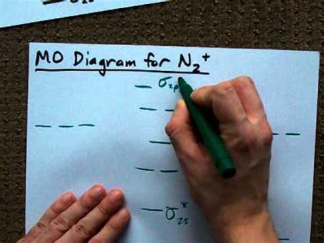 mo diagram   molecular orbital youtube