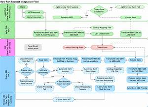 Process Integration For New Part Request