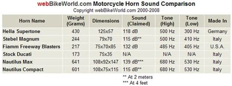 Motorcycle Horn Comparison Review