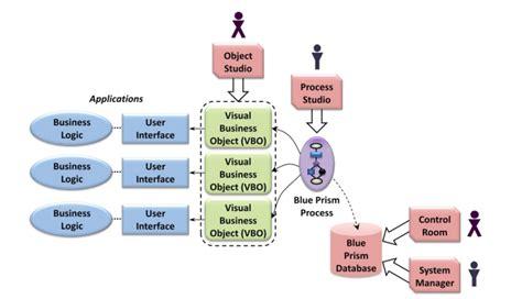 rpa scenario bpo process  blue prism srinimf