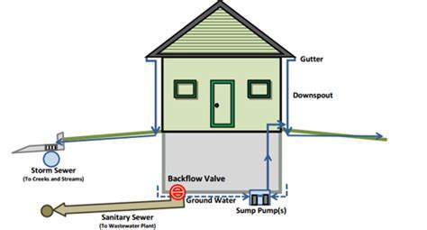Installing a Sewer Backflow Valve   Orrville Utilities