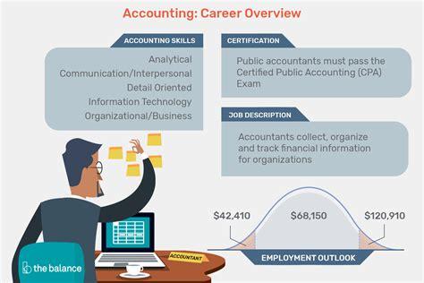 accounting job description resume cover letter skills