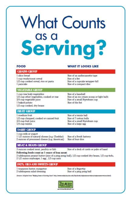 What Counts As A Serving?  Bridge Street Pharmacy & Home