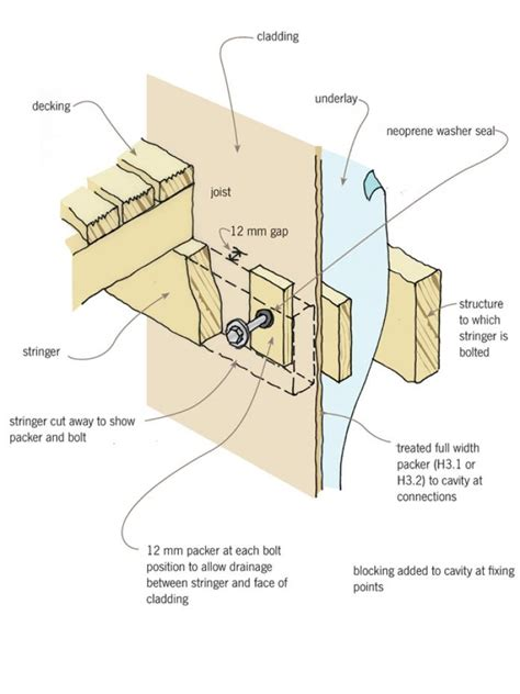 deck joist hangers nz decks branz weathertight