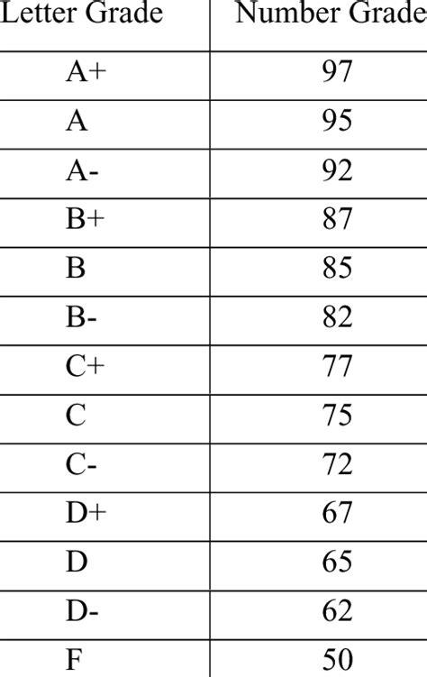 letter grade  numeric grade conversion chart