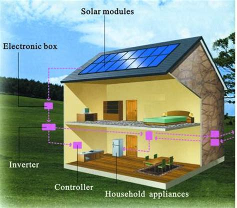 view the world solar panels for your home