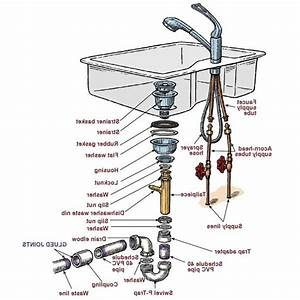 Plumbing Under Kitchen Sink Diagram