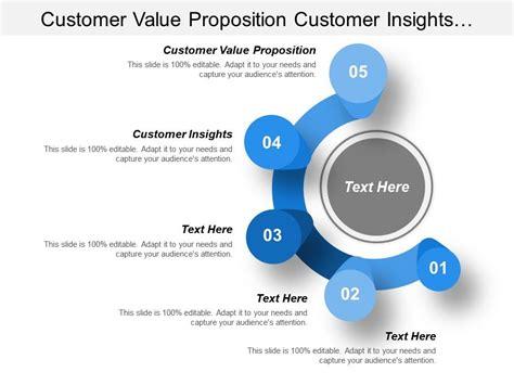 customer  proposition customer insights customer