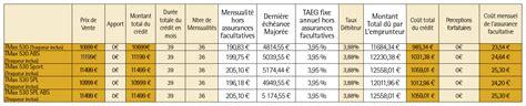 financement b 233 n 233 ficiez d un taux de financement exceptionnel sur la gamme tmax 530 yamaha actu