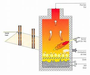 Heat Exchangers  Pollution Control Systems  Waste Water Treatments  Incineration Systems
