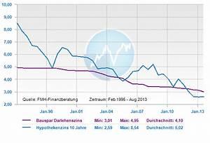 Hypothekenzinsen Berechnen : bausparen nachgehakt finanzberatung ~ Themetempest.com Abrechnung