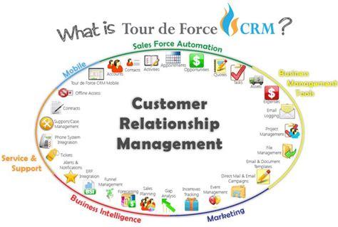 resumen de customer relationship management what is tour de crm technology crm sales crm concepts software and
